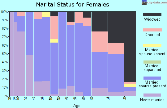 Zip code 43357 marital status for females