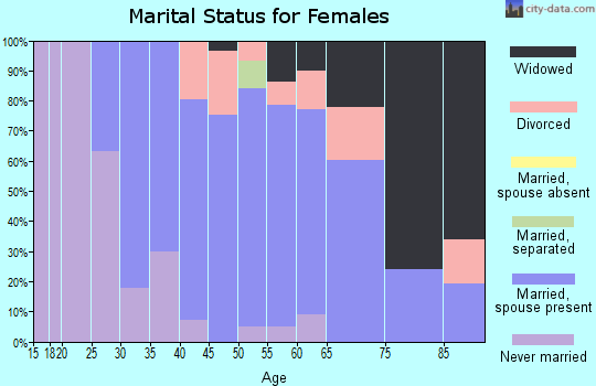 Zip code 43412 marital status for females