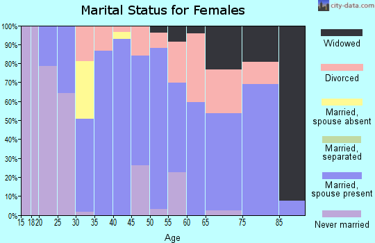 Zip code 43416 marital status for females