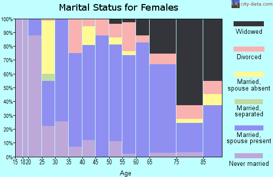 Zip code 43430 marital status for females