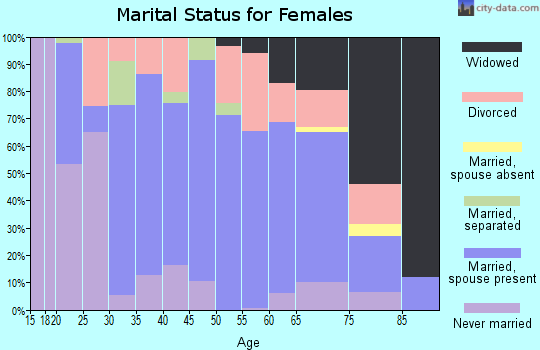 Zip code 43431 marital status for females