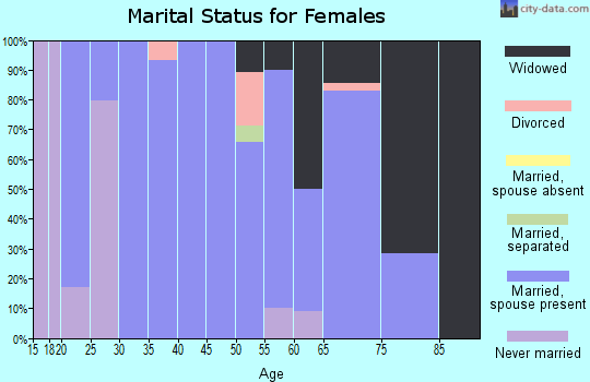 Zip code 43442 marital status for females
