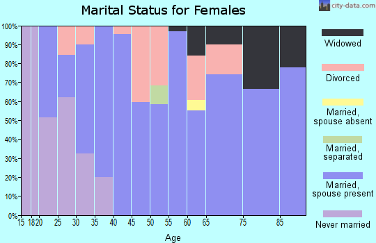 Zip code 43443 marital status for females