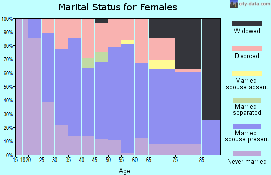 Zip code 43460 marital status for females