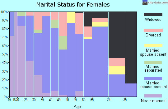Zip code 43518 marital status for females