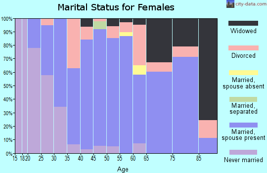 Zip code 43521 marital status for females