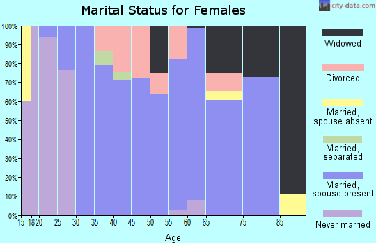 Zip code 43540 marital status for females