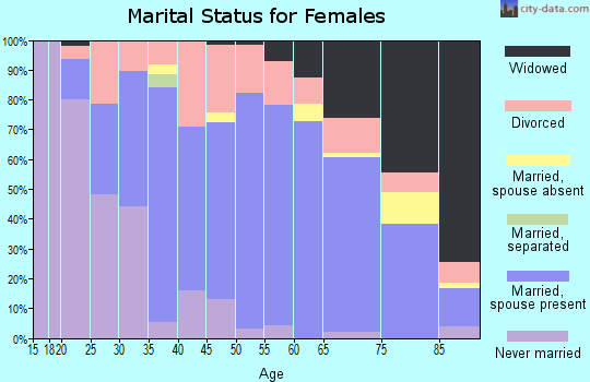 Zip code 43545 marital status for females