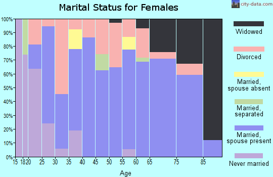 Zip code 43554 marital status for females