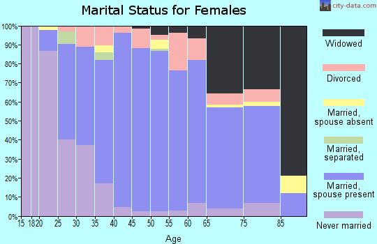 Zip code 43558 marital status for females