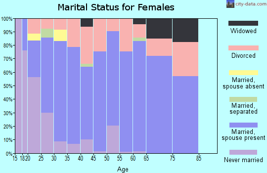Zip code 43569 marital status for females