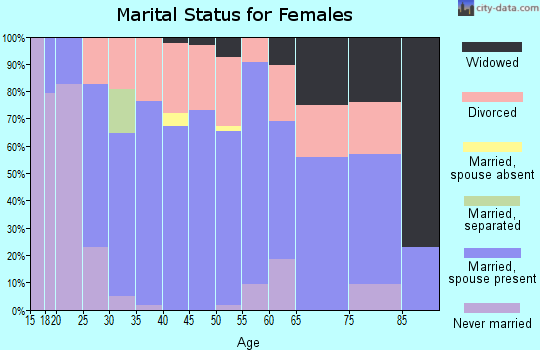 Zip code 43570 marital status for females