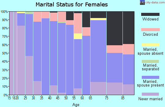 Zip code 43571 marital status for females