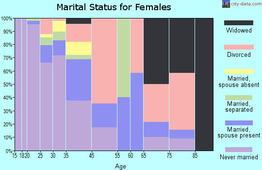 Zip code 43602 marital status for females