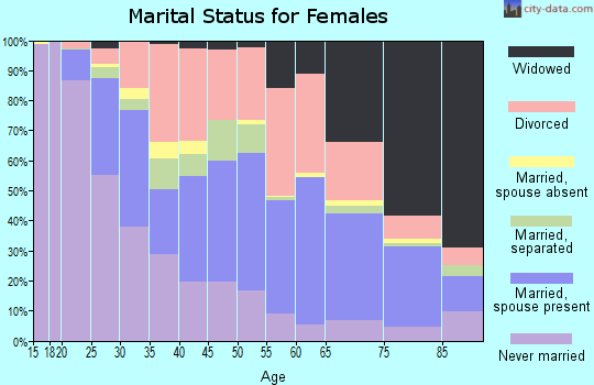 Zip code 43605 marital status for females