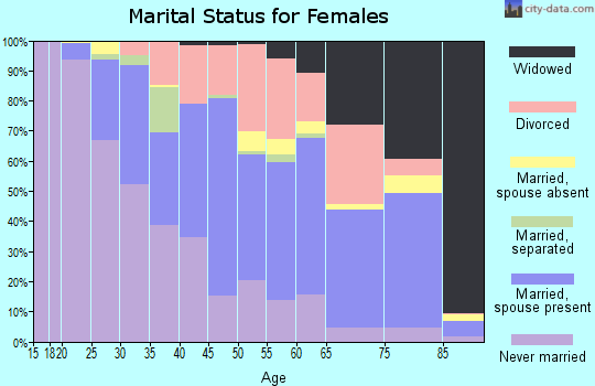 Zip code 43606 marital status for females