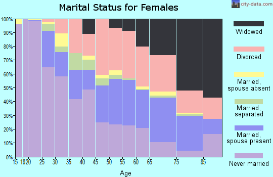 Zip code 43607 marital status for females