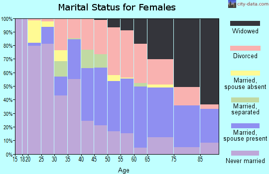 Zip code 43608 marital status for females