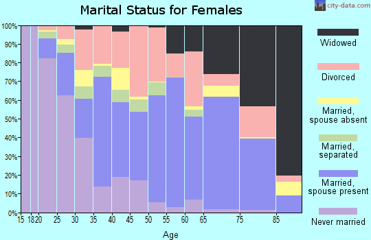Zip code 43611 marital status for females