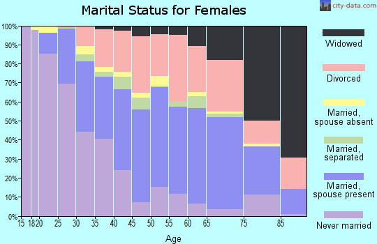 Zip code 43615 marital status for females