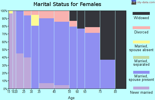 Zip code 43618 marital status for females