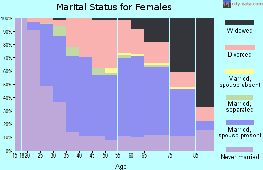 Zip code 43623 marital status for females