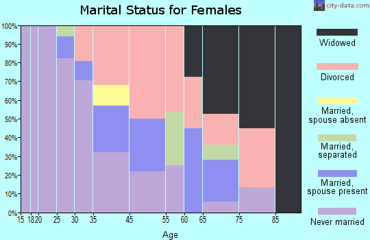 Zip code 43624 marital status for females