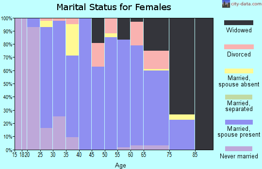 Zip code 43716 marital status for females