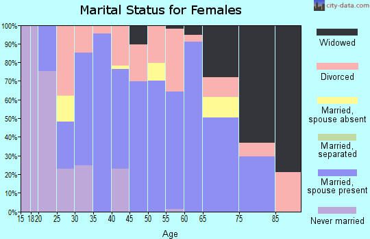 Zip code 43723 marital status for females