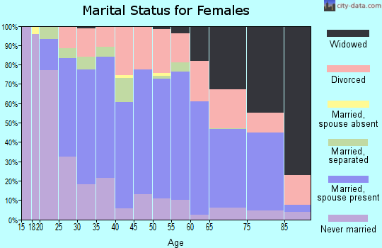 Zip code 43725 marital status for females