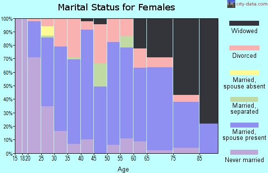 Zip code 43731 marital status for females