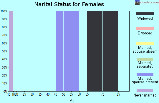 Zip code 43735 marital status for females