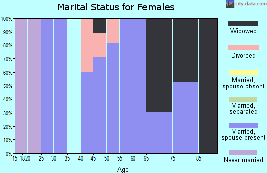 Zip code 43746 marital status for females