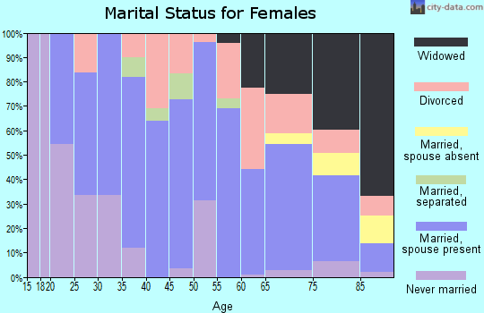 Zip code 43756 marital status for females