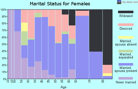 Zip code 43777 marital status for females