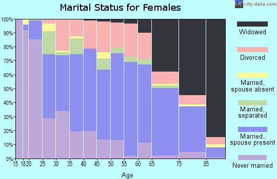 Zip code 43920 marital status for females
