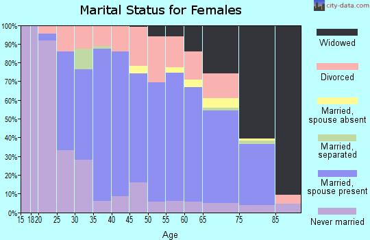Zip code 43950 marital status for females