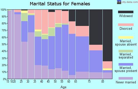 Zip code 43952 marital status for females