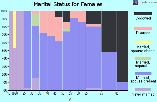 Zip code 43986 marital status for females