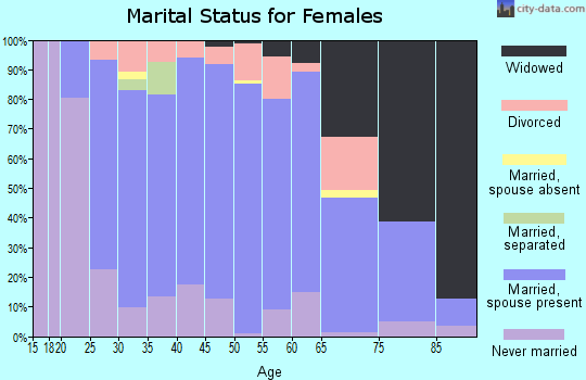 Zip code 44021 marital status for females