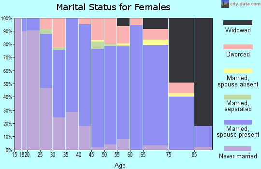 Zip code 44023 marital status for females