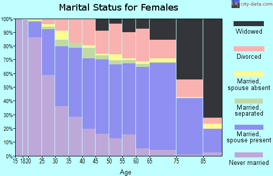 Zip code 44035 marital status for females