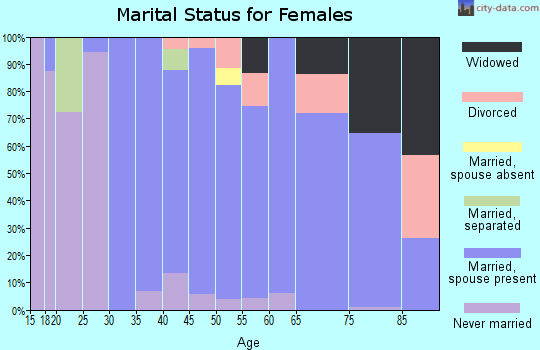 Zip code 44040 marital status for females