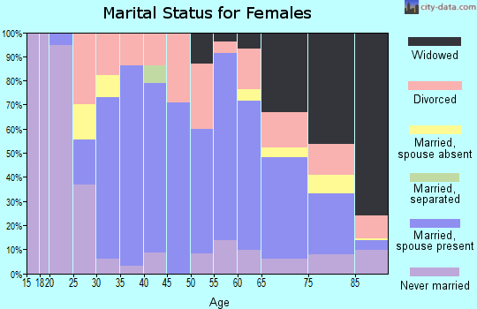 Zip code 44047 marital status for females