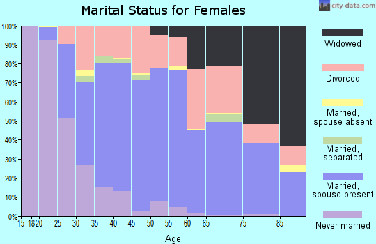 Zip code 44057 marital status for females