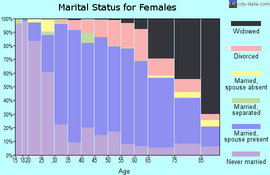 Zip code 44070 marital status for females