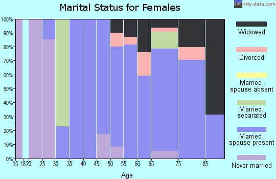 Zip code 44072 marital status for females