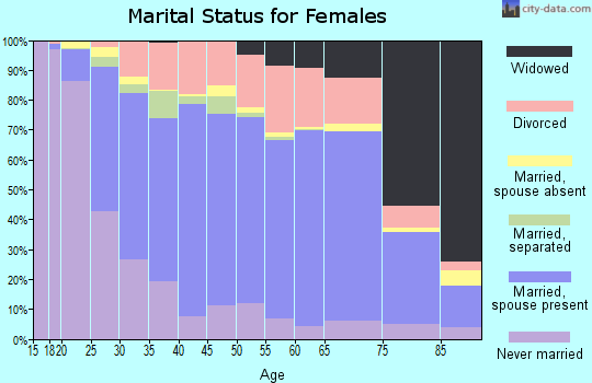 Zip code 44077 marital status for females
