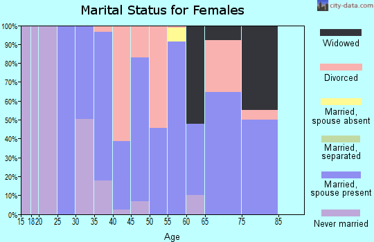 Zip code 44085 marital status for females