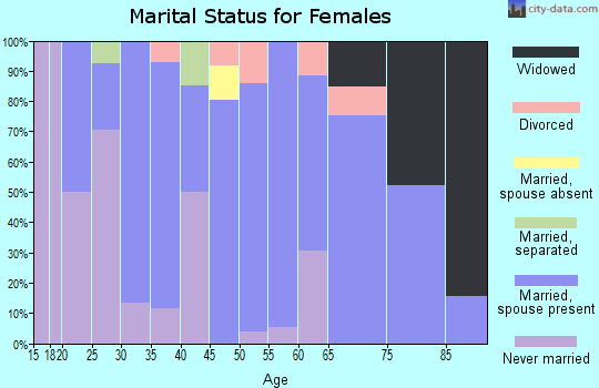 Zip code 44086 marital status for females